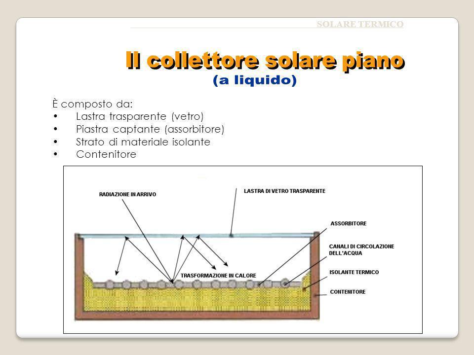 Il collettore solare piano