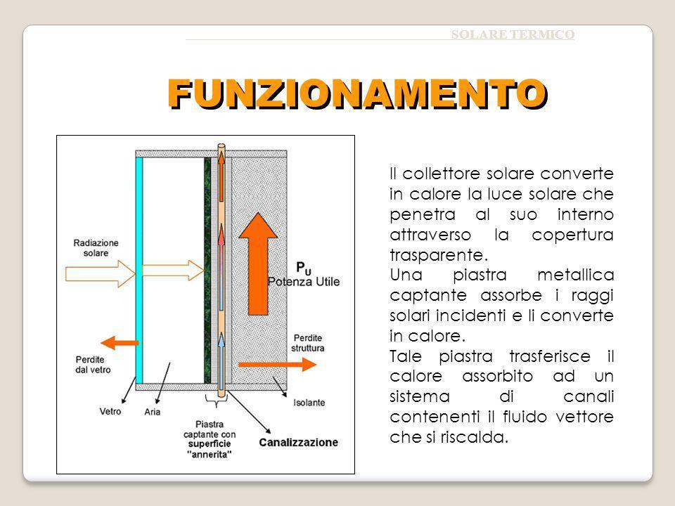 SOLARE TERMICO Il collettore solare converte in calore la luce solare che penetra al suo interno attraverso la copertura trasparente.