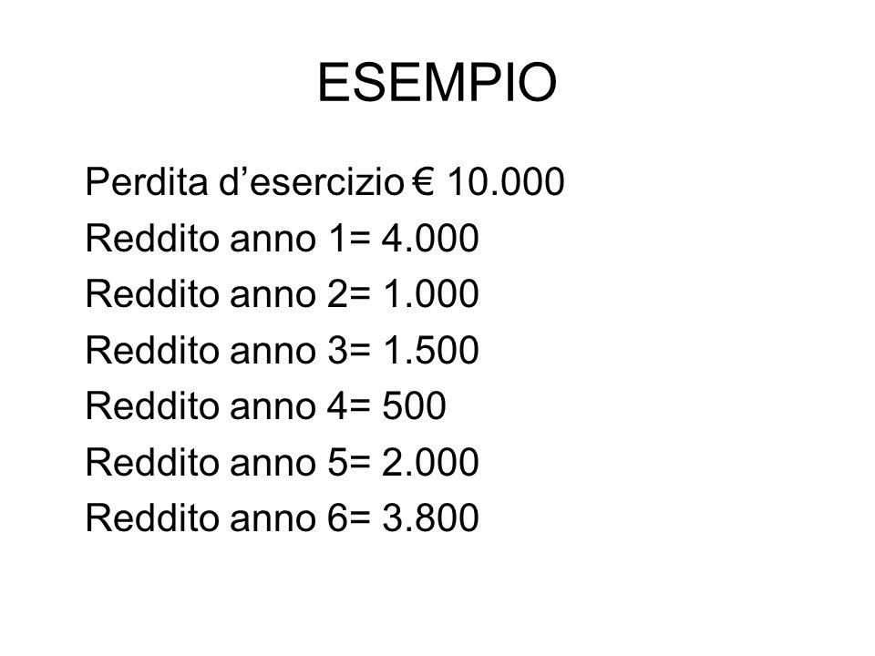 ESEMPIO Perdita d'esercizio € 10.000 Reddito anno 1= 4.000