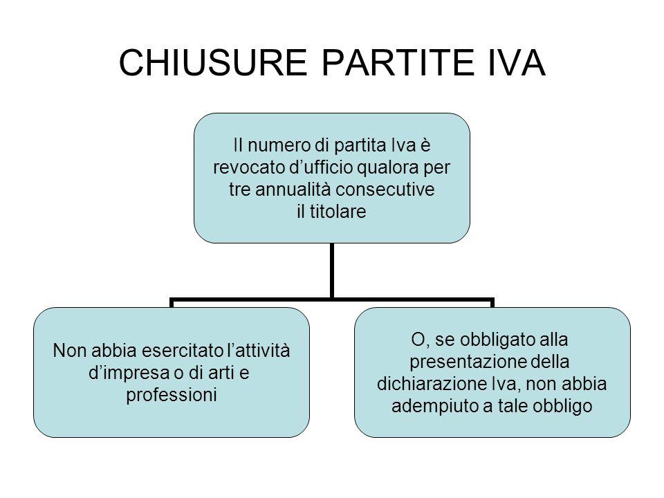 CHIUSURE PARTITE IVA