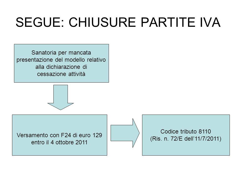 SEGUE: CHIUSURE PARTITE IVA