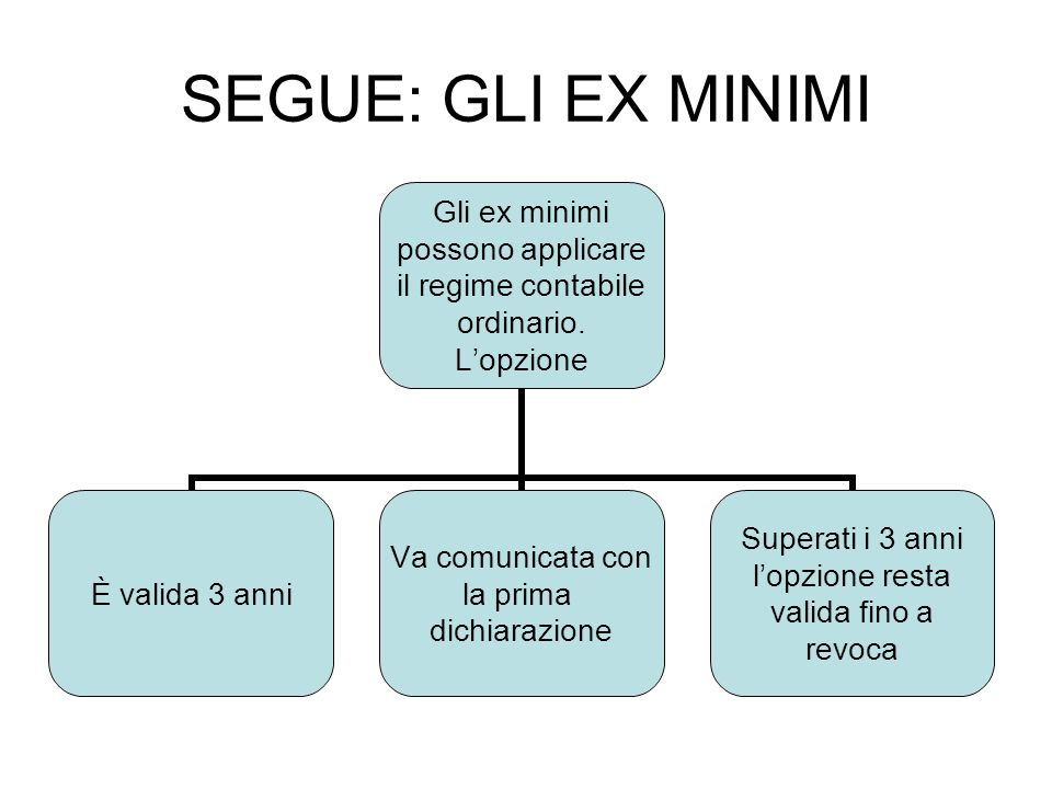 SEGUE: GLI EX MINIMI