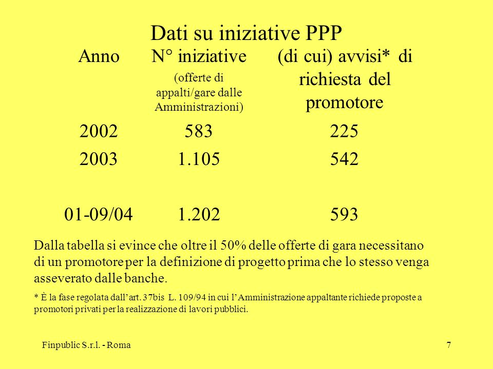 Dati su iniziative PPP Anno N° iniziative