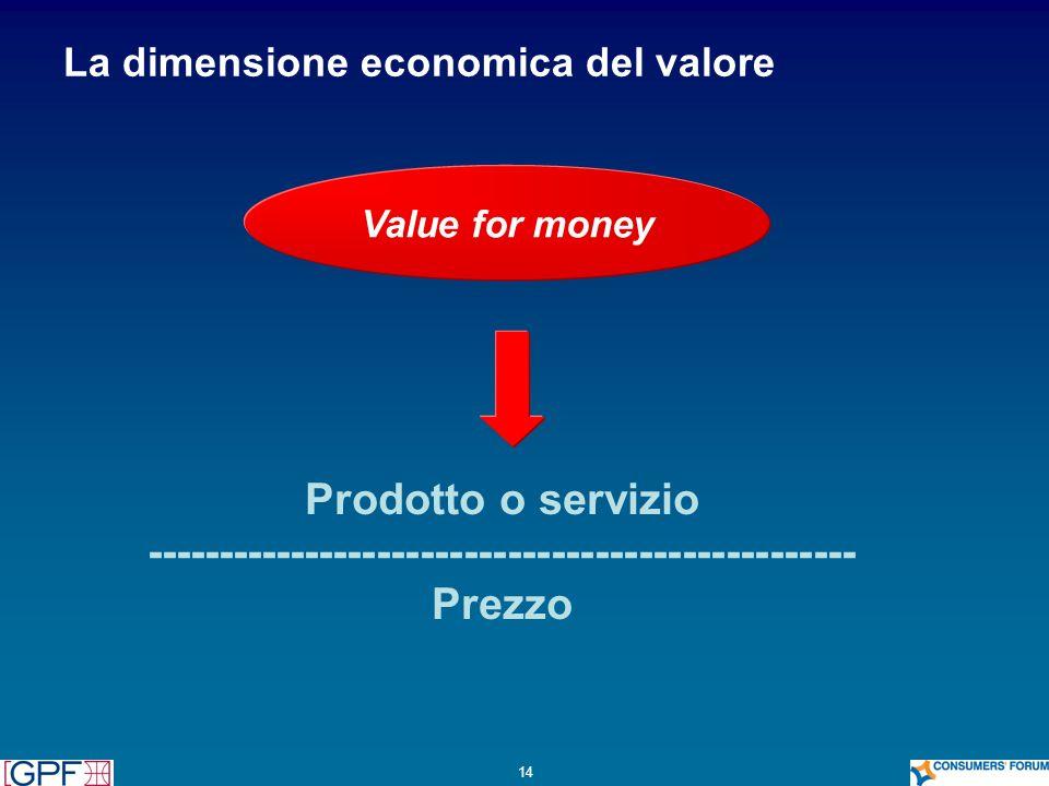 La dimensione economica del valore
