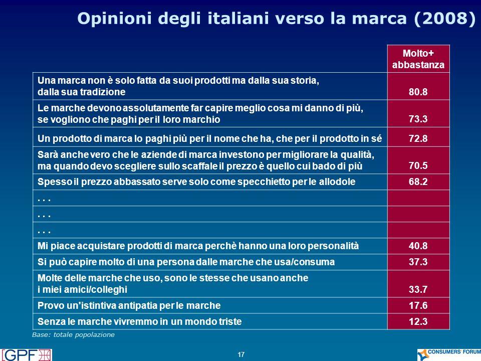 Opinioni degli italiani verso la marca (2008)