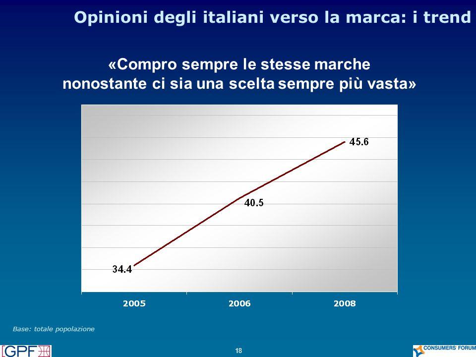 Opinioni degli italiani verso la marca: i trend