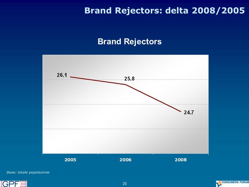 Brand Rejectors: delta 2008/2005