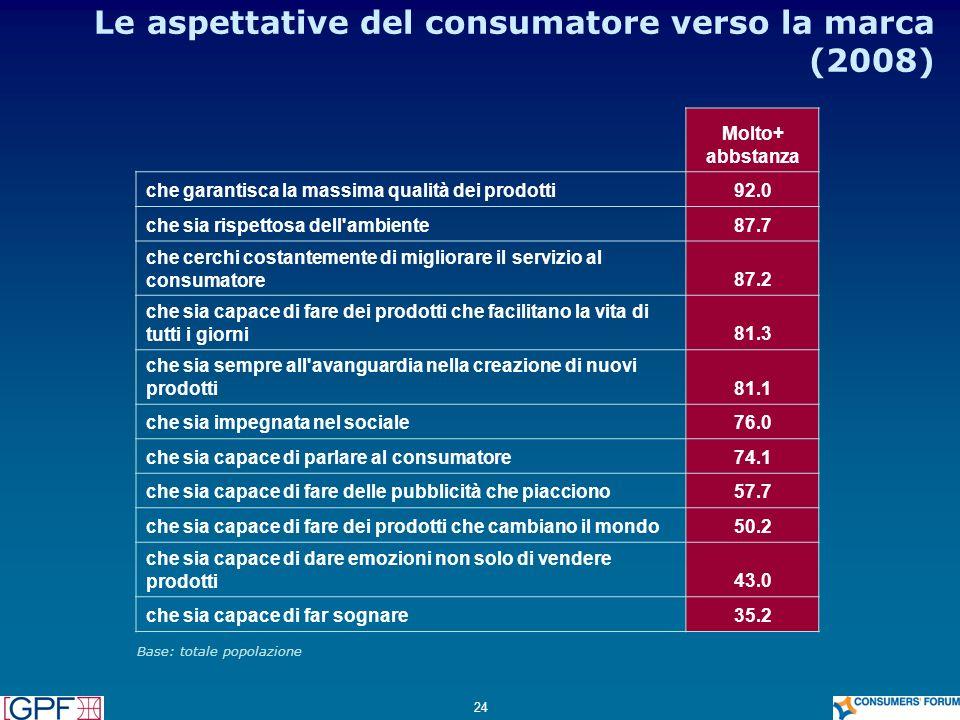 Le aspettative del consumatore verso la marca (2008)