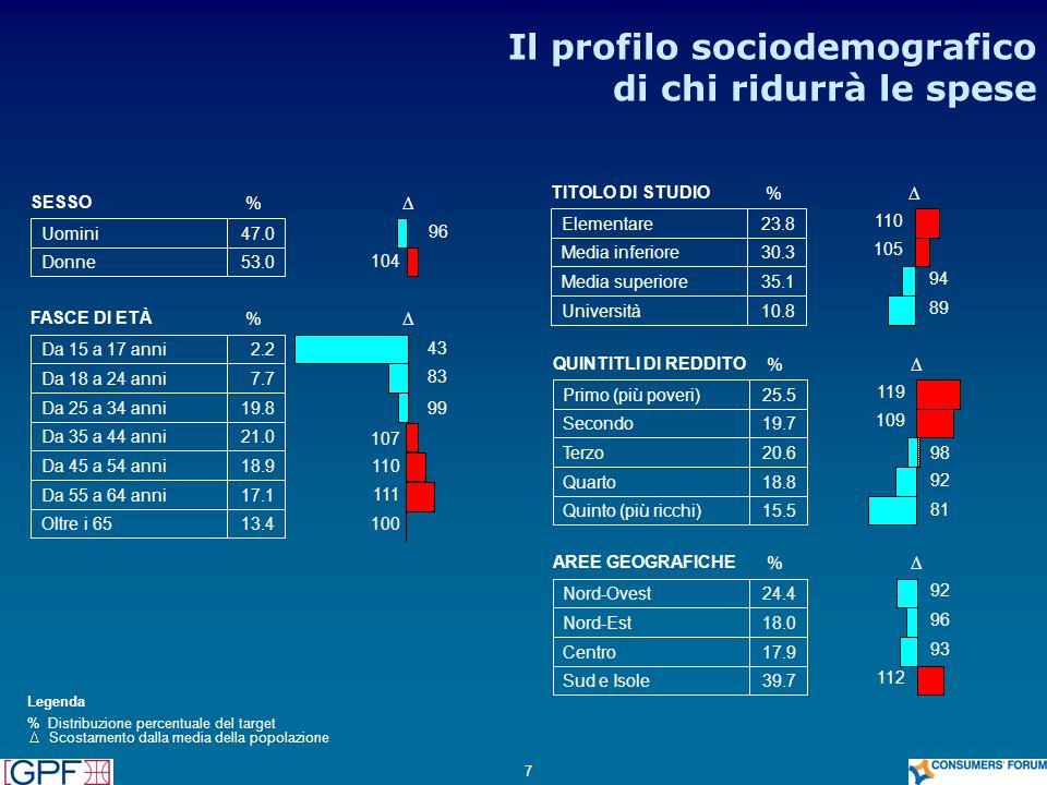 Il profilo sociodemografico di chi ridurrà le spese