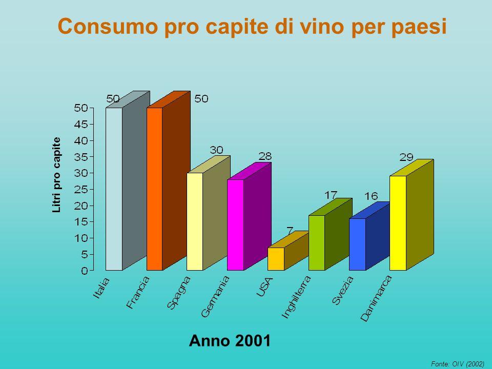 Consumo pro capite di vino per paesi