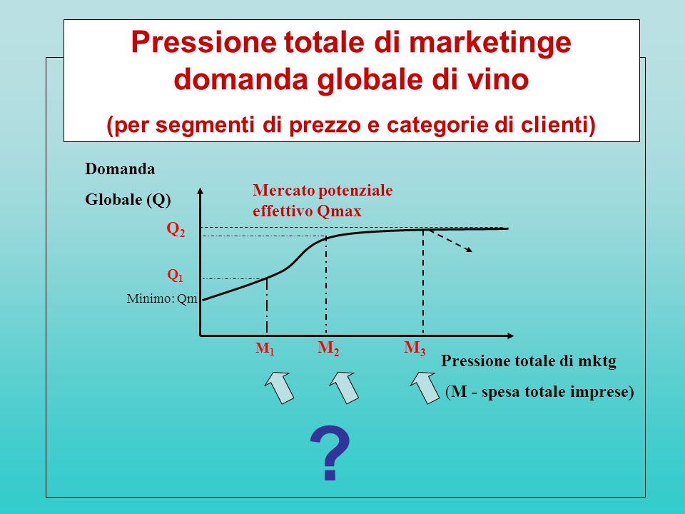 Pressione totale di marketinge domanda globale di vino