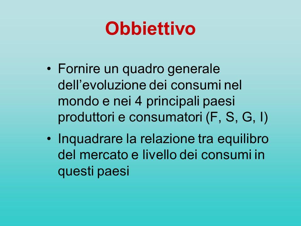 Obbiettivo Fornire un quadro generale dell'evoluzione dei consumi nel mondo e nei 4 principali paesi produttori e consumatori (F, S, G, I)