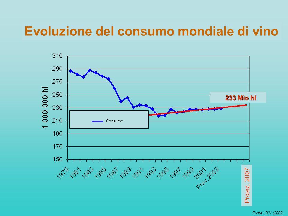 Evoluzione del consumo mondiale di vino