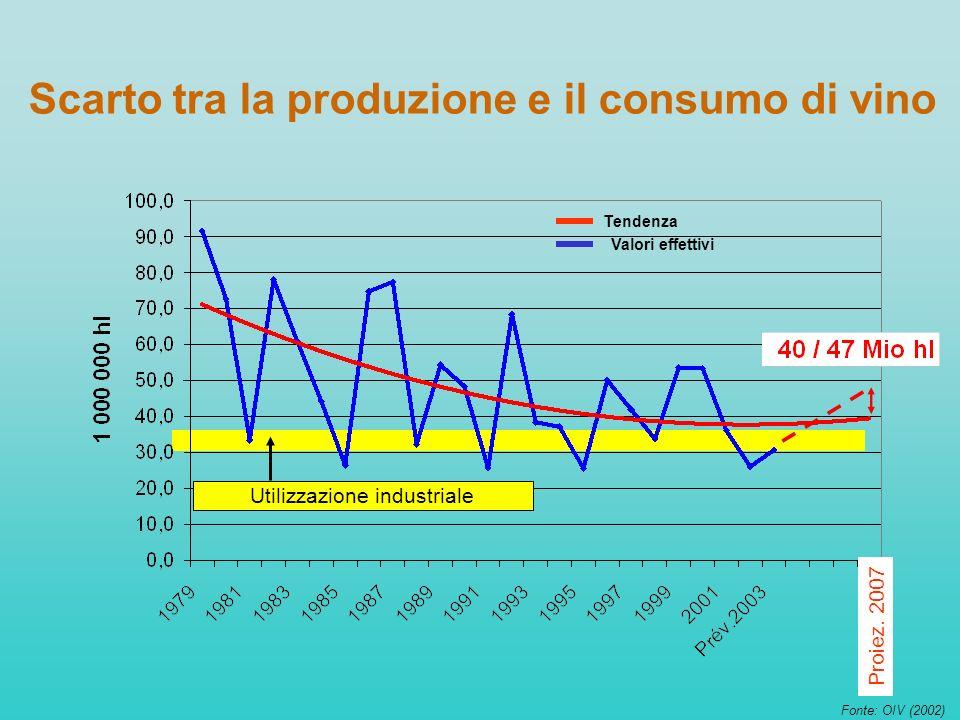 Scarto tra la produzione e il consumo di vino