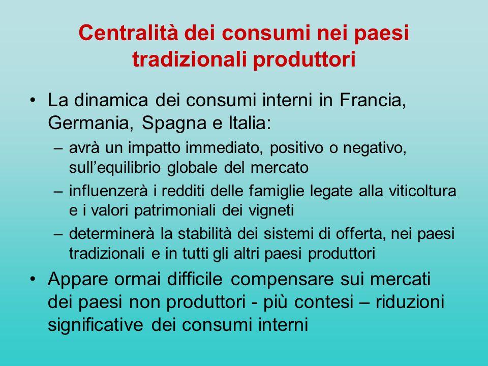 Centralità dei consumi nei paesi tradizionali produttori