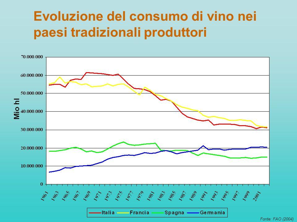 Evoluzione del consumo di vino nei paesi tradizionali produttori