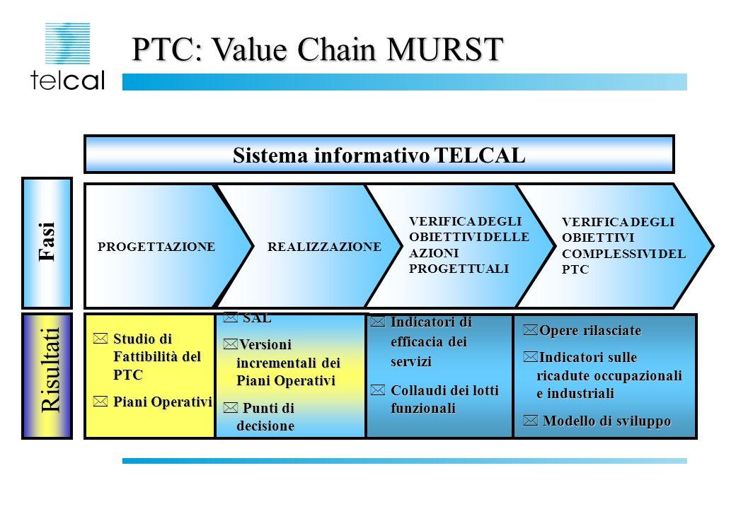 Sistema informativo TELCAL