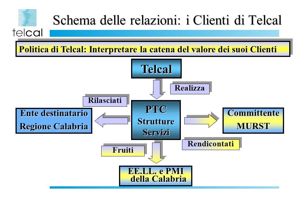 Schema delle relazioni: i Clienti di Telcal