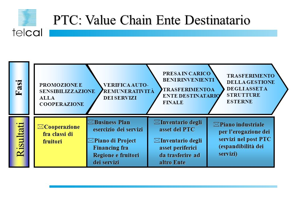 PTC: Value Chain Ente Destinatario