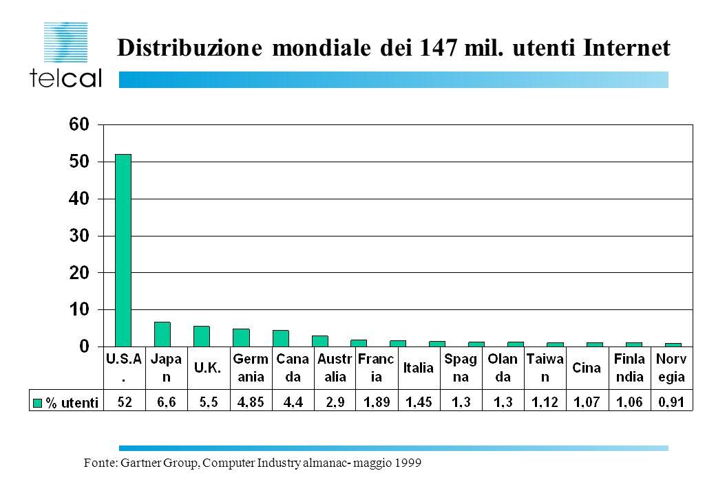 Distribuzione mondiale dei 147 mil. utenti Internet