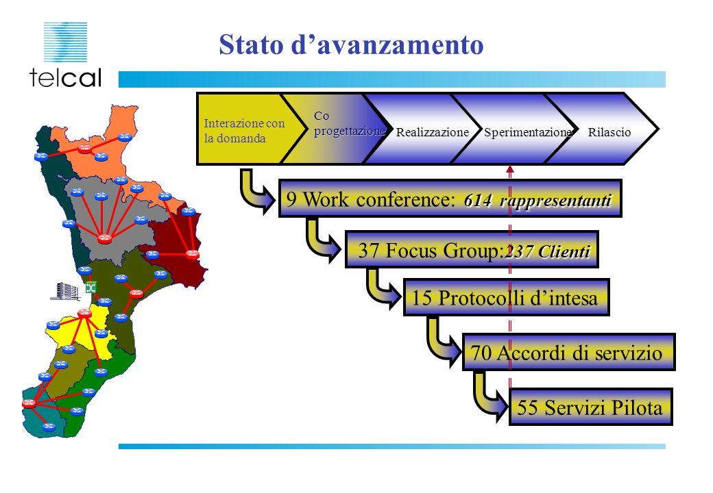 Stato d'avanzamento 9 Work conference: 614 rappresentanti