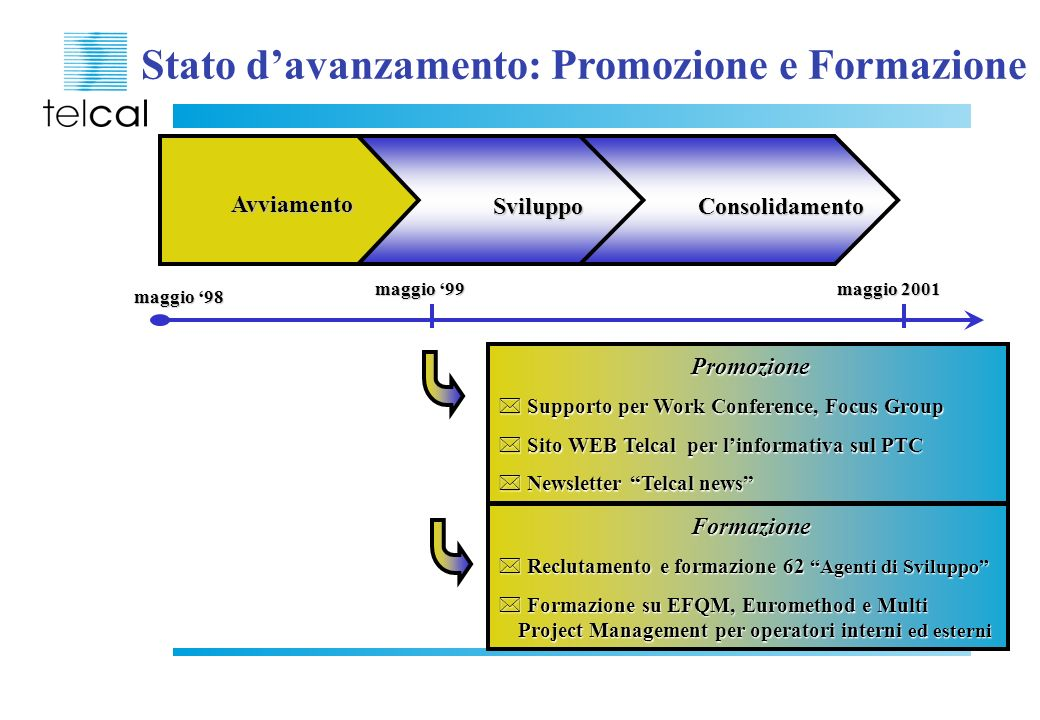 Stato d'avanzamento: Promozione e Formazione