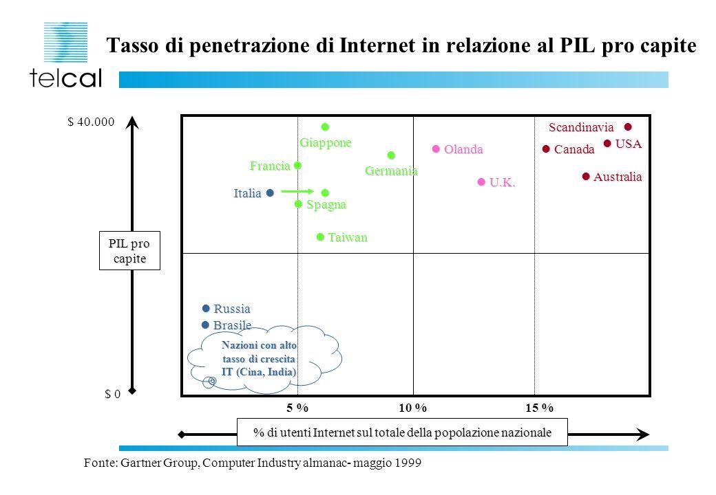 Tasso di penetrazione di Internet in relazione al PIL pro capite