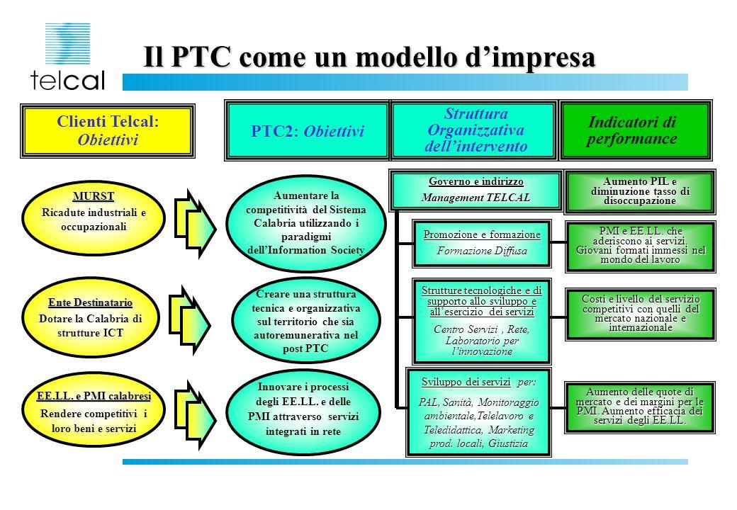 Il PTC come un modello d'impresa