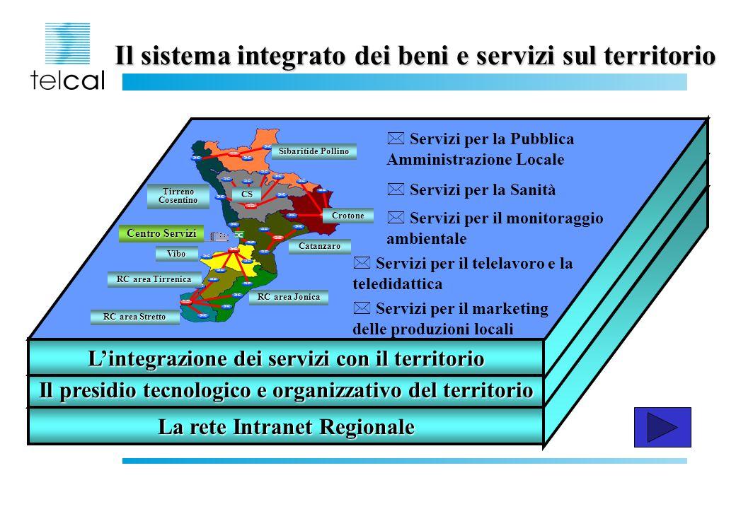 Il sistema integrato dei beni e servizi sul territorio