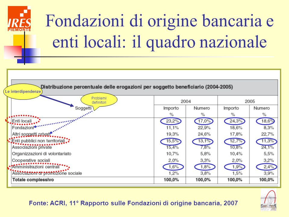 Fondazioni di origine bancaria e enti locali: il quadro nazionale