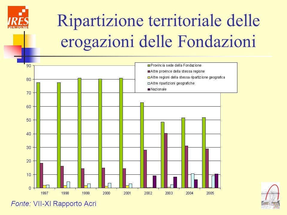 Ripartizione territoriale delle erogazioni delle Fondazioni
