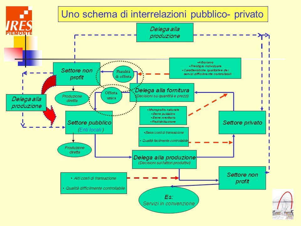 Uno schema di interrelazioni pubblico- privato