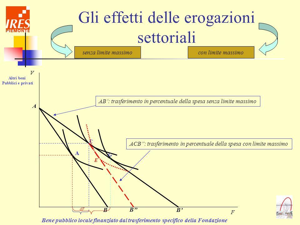 Gli effetti delle erogazioni settoriali