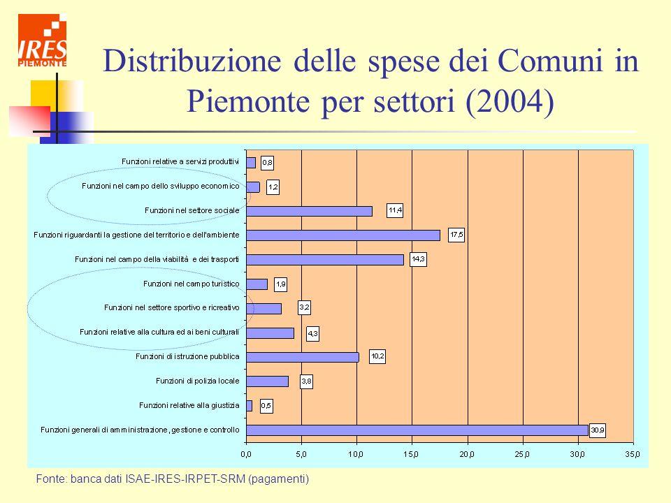 Distribuzione delle spese dei Comuni in Piemonte per settori (2004)