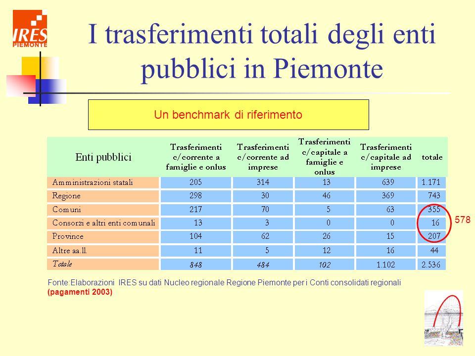 I trasferimenti totali degli enti pubblici in Piemonte