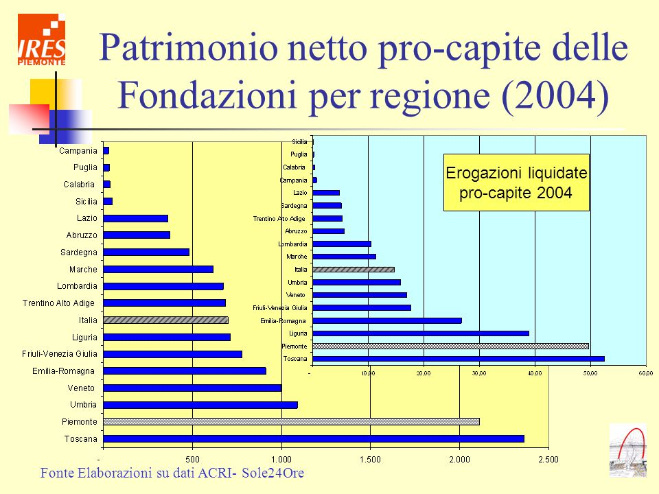 Patrimonio netto pro-capite delle Fondazioni per regione (2004)