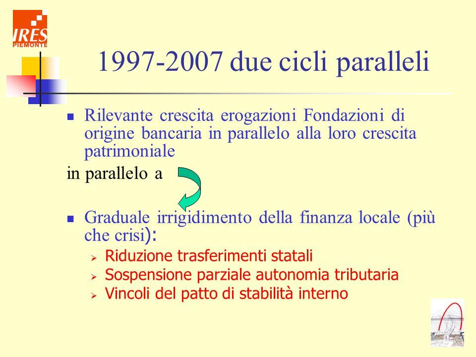 1997-2007 due cicli paralleliRilevante crescita erogazioni Fondazioni di origine bancaria in parallelo alla loro crescita patrimoniale.