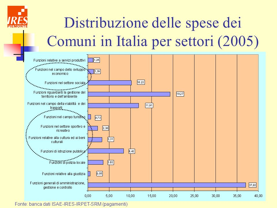 Distribuzione delle spese dei Comuni in Italia per settori (2005)