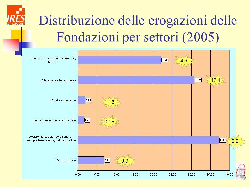 Distribuzione delle erogazioni delle Fondazioni per settori (2005)