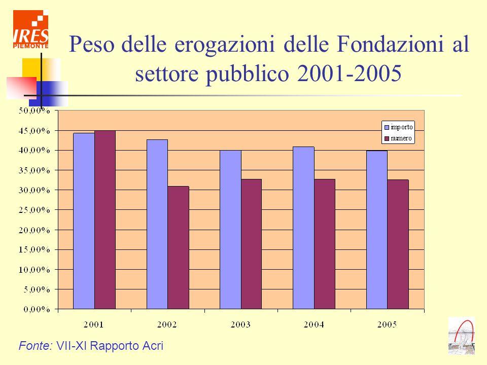 Peso delle erogazioni delle Fondazioni al settore pubblico 2001-2005