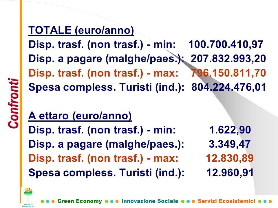 Confronti TOTALE (euro/anno)
