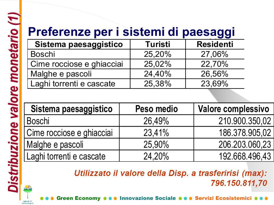 Distribuzione valore monetario (1)