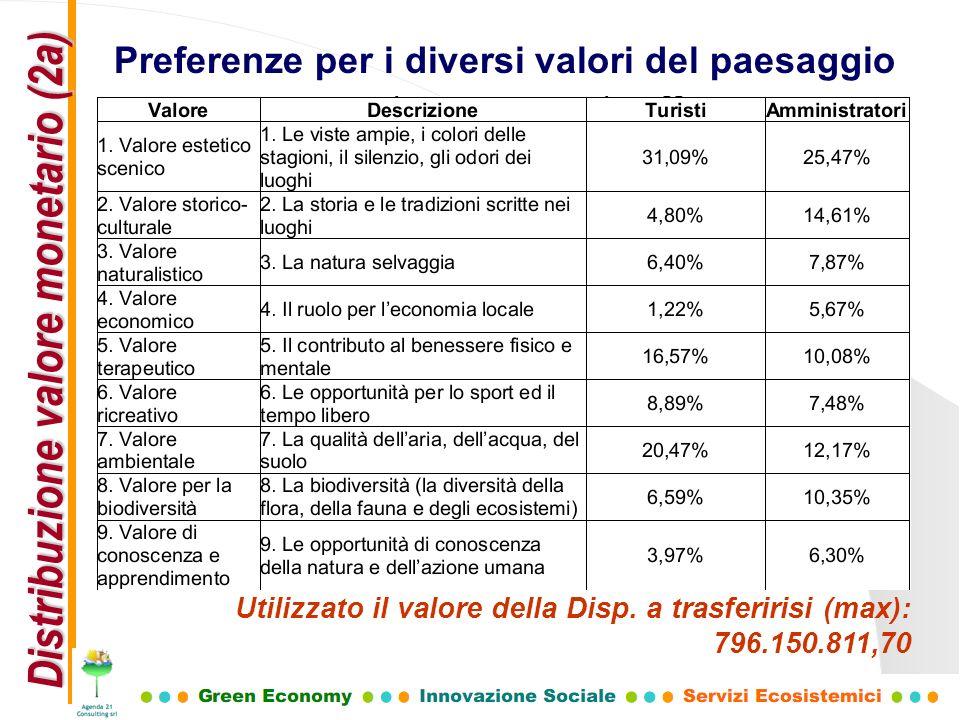 Distribuzione valore monetario (2a)