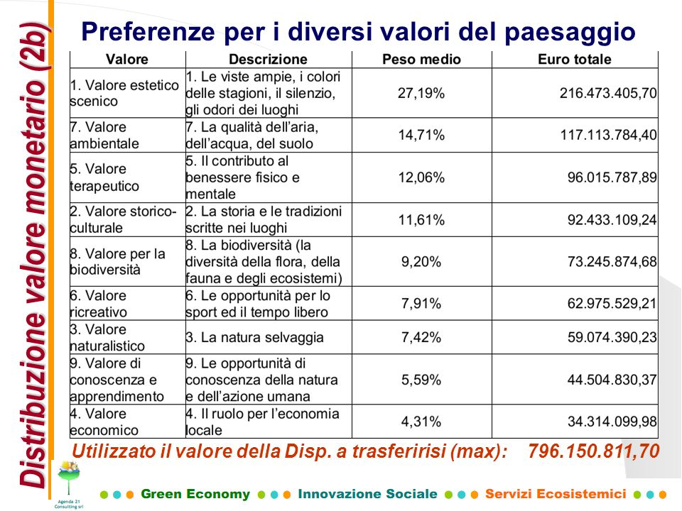 Distribuzione valore monetario (2b)