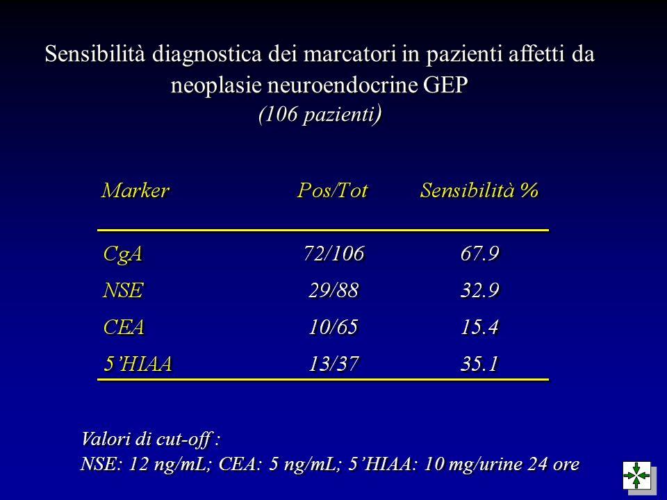 Sensibilità diagnostica dei marcatori in pazienti affetti da neoplasie neuroendocrine GEP (106 pazienti)