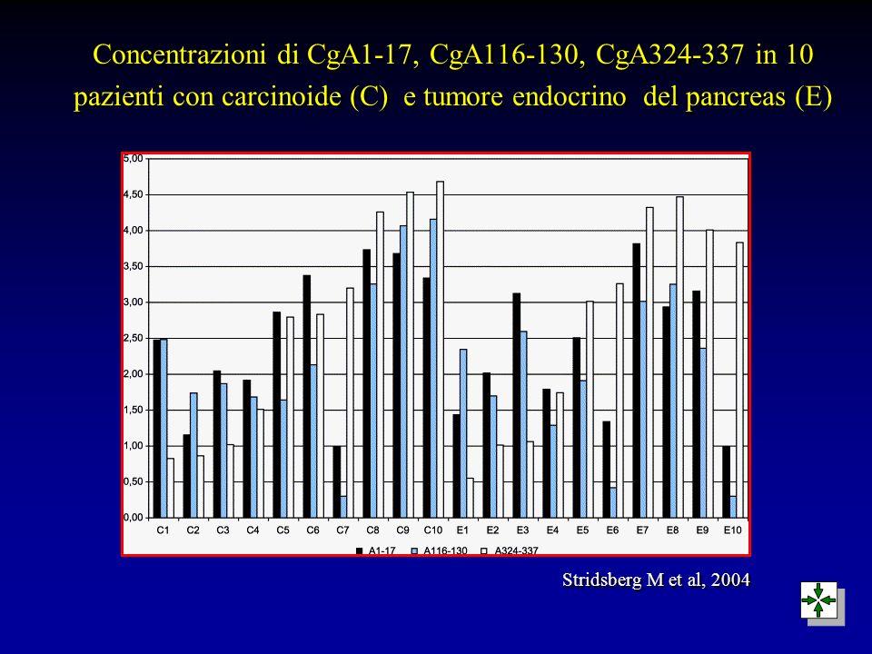 Concentrazioni di CgA1-17, CgA116-130, CgA324-337 in 10 pazienti con carcinoide (C) e tumore endocrino del pancreas (E)