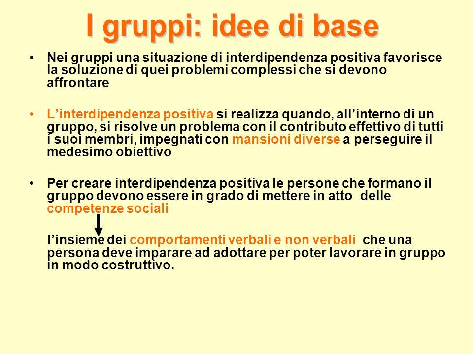 Nei gruppi una situazione di interdipendenza positiva favorisce la soluzione di quei problemi complessi che si devono affrontare
