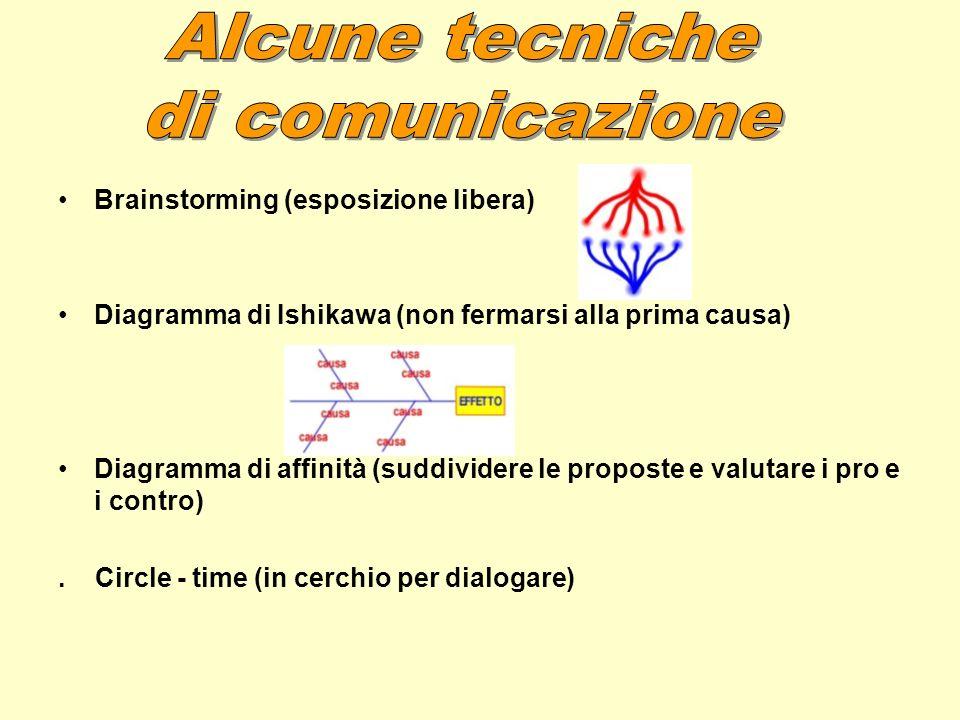 Alcune tecniche di comunicazione Brainstorming (esposizione libera)