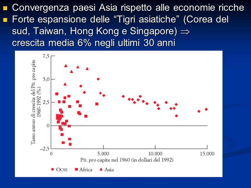 Convergenza paesi Asia rispetto alle economie ricche
