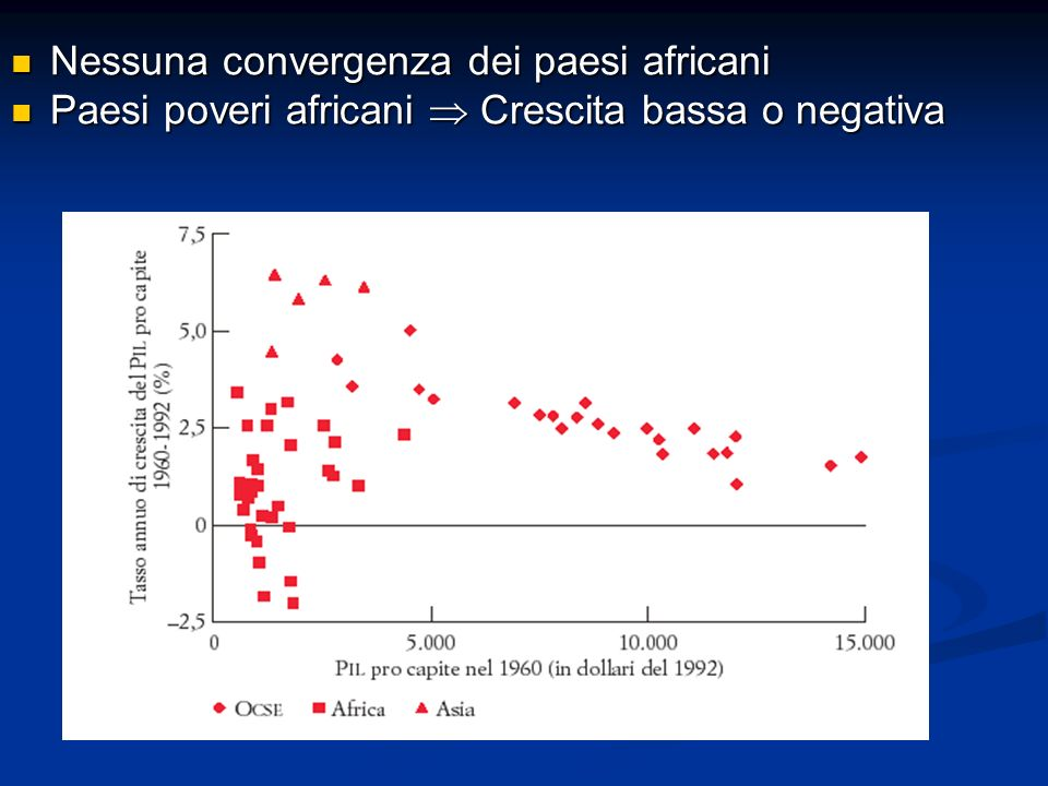 Nessuna convergenza dei paesi africani